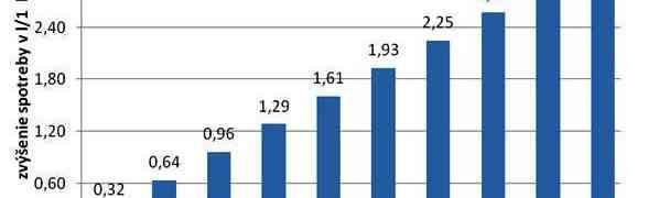 Je možné znížiť produkciu skleníkových plynov?