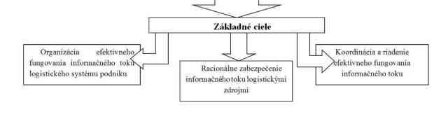 INFORMAČNÝ SYSTÉM PRE LOGISTIKU V PODNIKU
