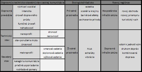 Obr. 1 Parametre pre hodnotenie cestných komunikácií Zdroj: analýza autora