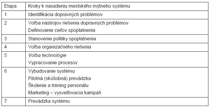 Tab.1 Kroky nasadzovania mýtneho systému
