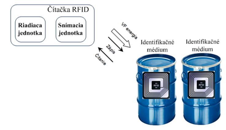Obr. 1 Schéma rádiofrekvenčného systému na kontrolu ložnej ploc