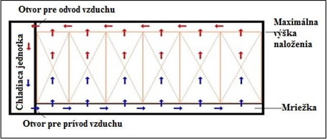 Obr. 6 Prúdenie vzduchu v kontajneri, zdroj: http://www.tis-gdv.de/