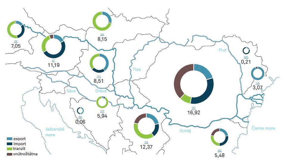Obr. 3 Objemy lodnej prepravy podunajských krajín v roku 2013 zdroj: Annual Report on Danube Navigation in Austria 2014, úprava: autori