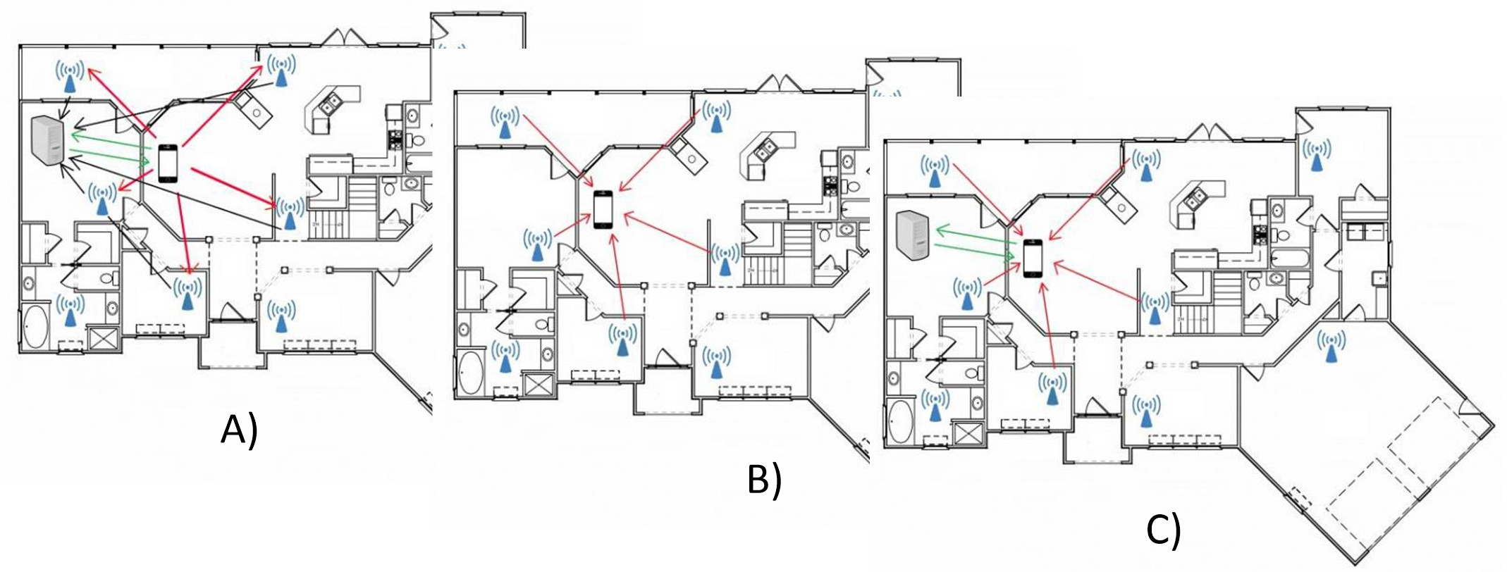 Obr. 5 Lokálna navigácia pomocou prístupových sietí Wifi.