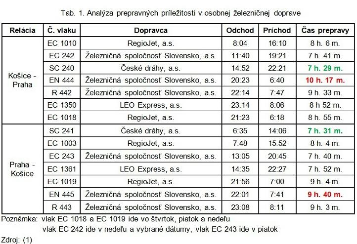 Tab. 1. Analýza prepravných príležitosti v osobnej železničnej doprave-1