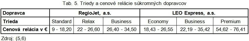 Tab. 5. Triedy a cenové relácie súkromných dopravcov