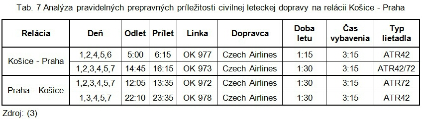 Tab. 7 Analýza pravidelných prepravných príležitosti civilnej leteckej dopravy na relácii Košice - Praha-1