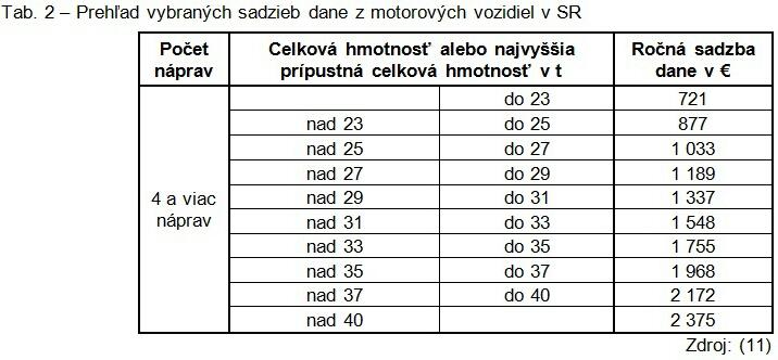 Tab. 2 – Prehľad vybraných sadzieb dane z motorových vozidiel v SR
