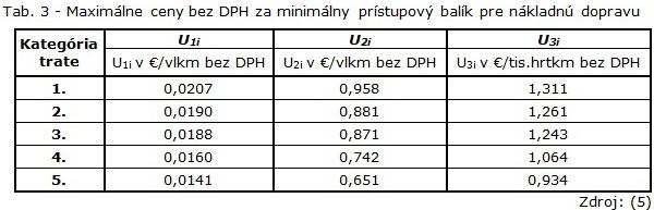 Tab. 3 - Maximálne ceny bez DPH za minimálny prístupový balík pre nákladnú dopravu-1