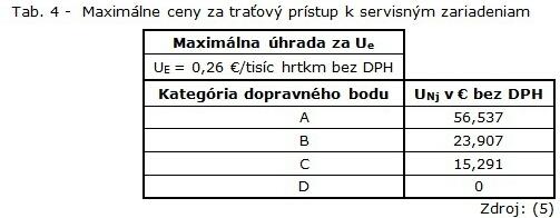 Tab. 4 - Maximálne ceny za traťový prístup k servisným zariadeniam-1