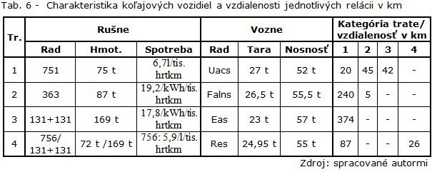 Tab. 6 - Charakteristika koľajových vozidiel a vzdialenosti jednotlivých relácii v km-1
