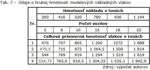Tab. 7 - Údaje o hrubej hmotnosti modelových nákladných vlakov-1