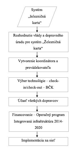 obrázok 1 - Vývojový diagram prípravnej fázy