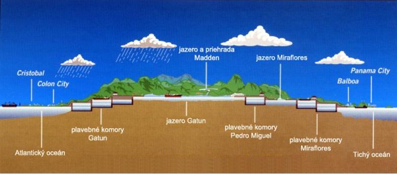 Obr. 2 Schéma priečeného profilu Panamského prieplavu