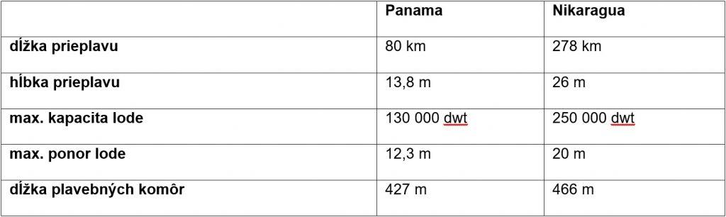 Tab. 1 Porovnanie prieplavu Panama po rozšírení a prieplavu Nikaragua - zdroj: [4], [5]
