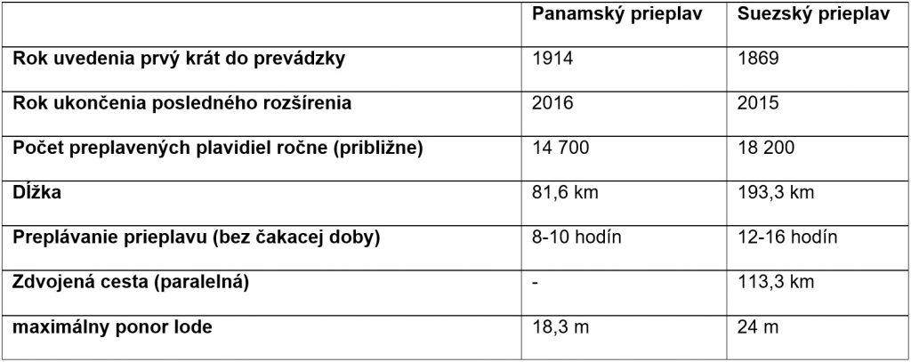 Tab. 2 Porovnanie rozšírených prieplavou Panama a Suez - zdroj: [5], [6]
