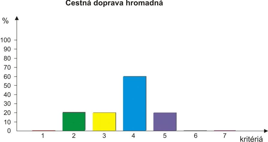Graf 2: