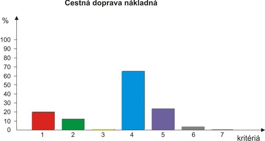 Graf 3:
