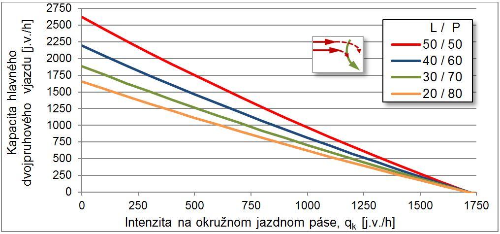 """Obr. 8 Vplyv nerovnomerného využívania jazdných pruhov na kapacitu dvojpruhového vjazdu TOK (hlavný vjazd typu 2/1 = tzv. """"turbo-vjazd"""") Zdroj: spracované autorom"""
