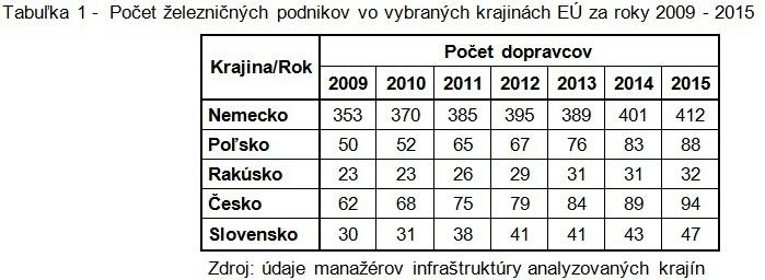 tabulka-1-pocet-zeleznicnych-podnikov-vo-vybranych-krajinach-eu-za-roky-2009-2015