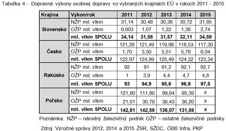tabulka-4-dopravne-vykony-osobnej-dopravy-vo-vybranych-krajinach-eu-v-rokoch-2011-2015