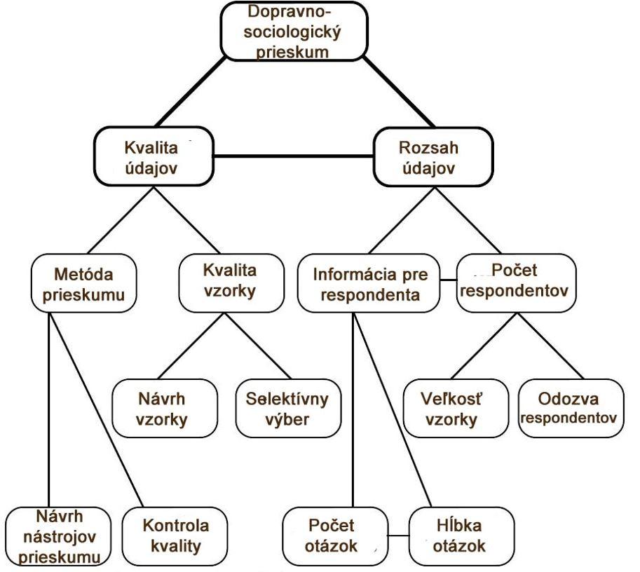 Obr. 2 Schéma dopravno-sociologického prieskumu [4]