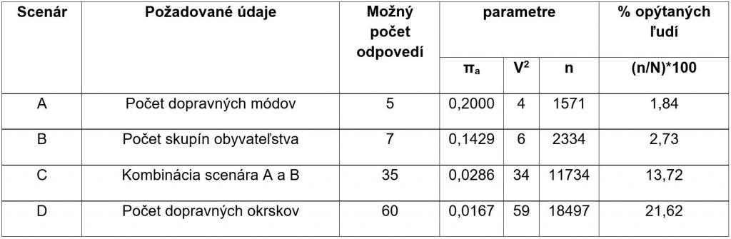 Tab. 2 Minimálna veľkosť vzorky pre dopravno-sociologický prieskum