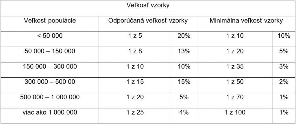 Tab. 3 Minimálna veľkosť vzorky pre dopravno-sociologický prieskum podľa [1]