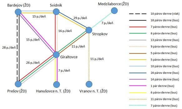 Obrázok 2: Súčasná intenzita a trasovanie spojov VOD na definovanej sieti nosných liniek zdroj: autor