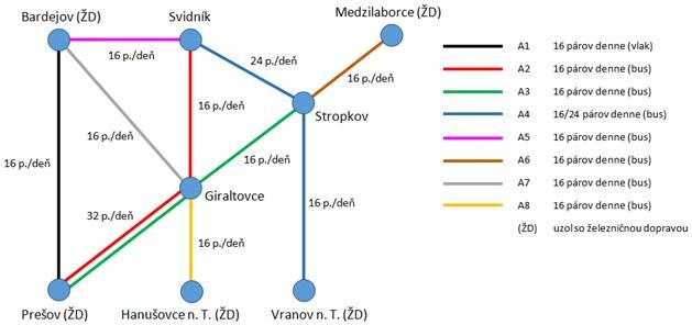 Obrázok 3: Návrh nosných liniek VOD v regióne horného Šariša zdroj: autor