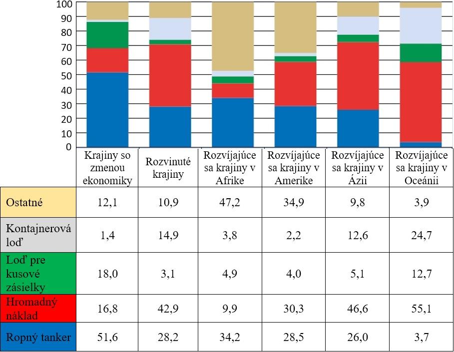 Obrázok 1 Rozdelenie svetového kontajnerového obchodu podľa trasy (percentuálne rozdelenie TEU)
