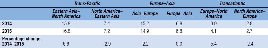 Obrázok 3 Odhad prepravy kontajnerov po hlavných obchodných trasách Východ – Západ za rok 2014 - 2015(mil. TEU) Zdroj: [3] úprava autormi