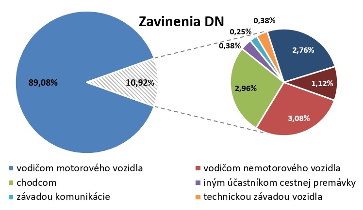 Čulík - Obr. 1. Percentuálne podiely jednotlivých druhov zavinení dopravných nehôd