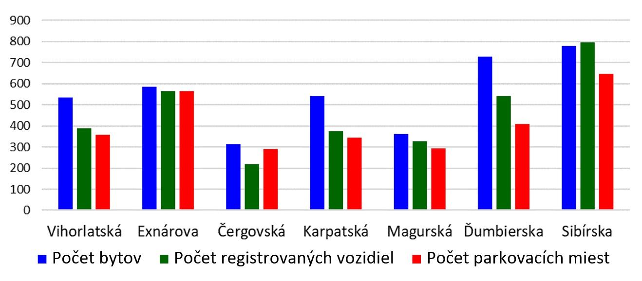 Čulík - Obr. 3. Graf relevantných charakteristík jednotlivých ulíc Sekčova