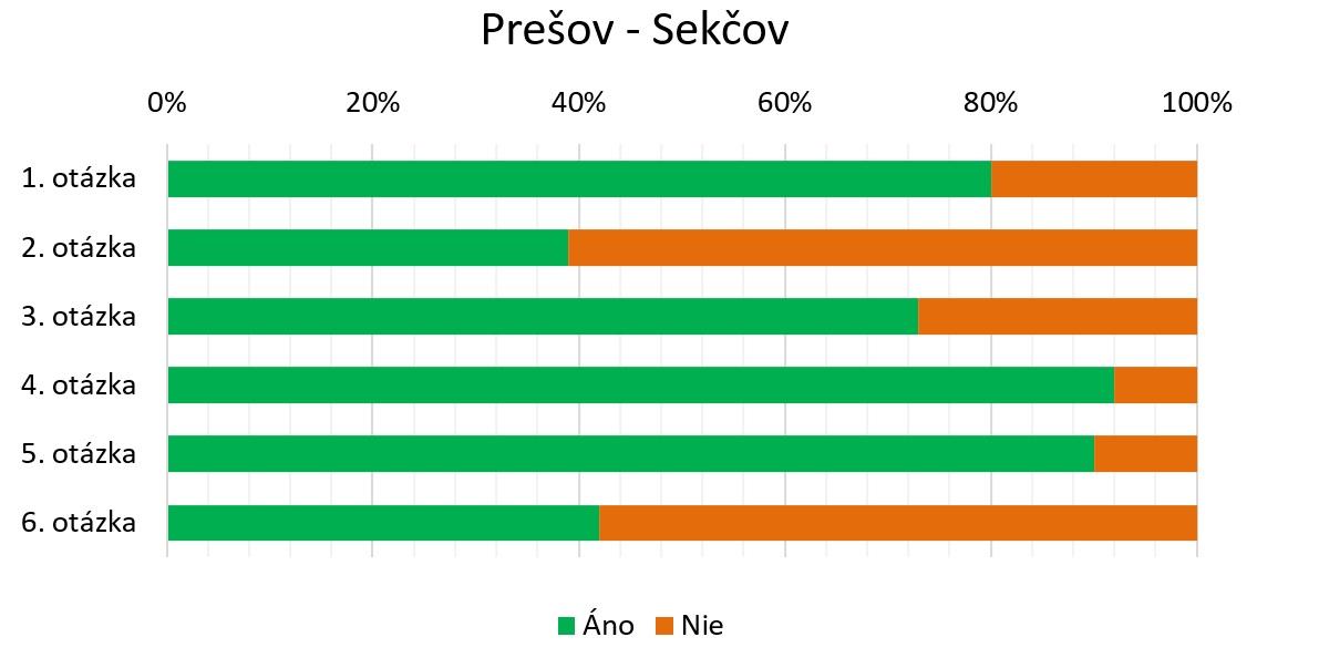 Čulík - Obr. 6. Tendencia názorov všetkých respondentov dotazníkového prieskumu (Sekčov)