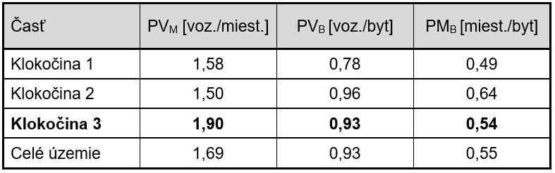 Čulík - Tab. 1. Porovnanie relatívnych ukazovateľov jednotlivých častí sídliska Klokočina