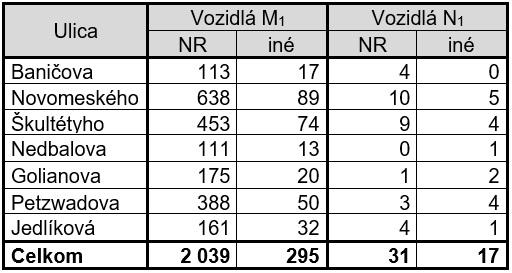 Čulík - Tab. 3. Výsledky sčítania parkujúcich vozidiel