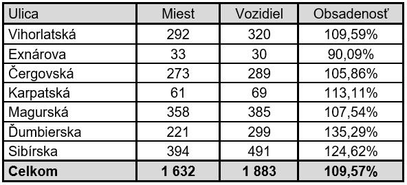 Čulík - Tab. 5. Výsledky sčítania parkujúcich vozidiel na sídlisku Sekčov
