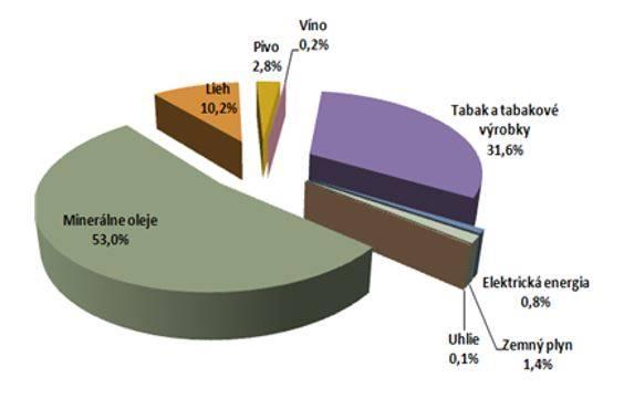 Hammer Obr. 1. Porovnanie spotrebných daní a ich percentuálny podiel.