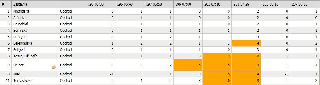 Medvid - Obr. 4. Meškanie spojov MHD na linke 27 na zastávke Mier zobrazené pomocou softvéru od firmy TransData.
