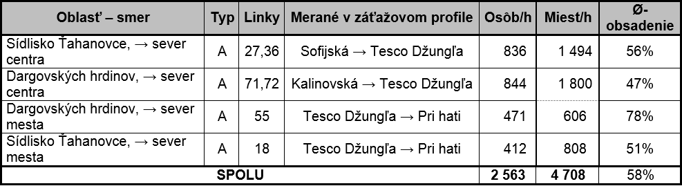 Medvid - Tab. 1. Využitie ponúkanej kapacity MHD Košice na Hlinkovej ulici - dni školského vyučovania, ranná špičková hodina
