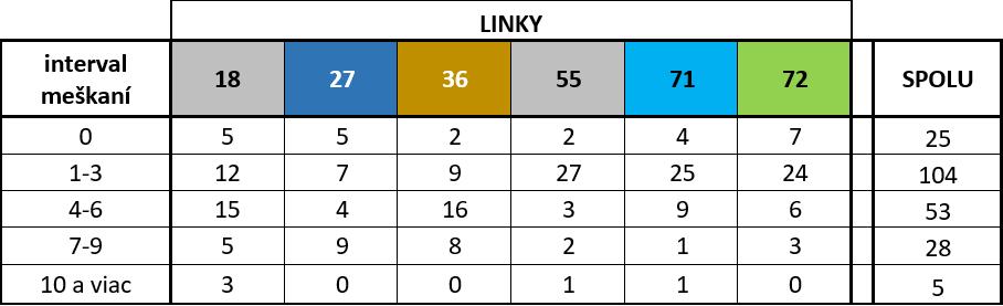 Medvid - Tab. 2. Tabuľka meškaní spojov MHD na linkách 18, 27, 36, 55, 71 a 72 na zastávke Mier