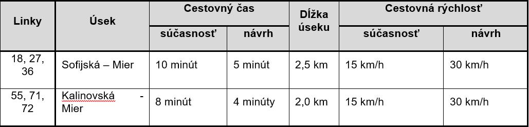 Medvid - Tab. 5. Cestovná rýchlosť autobusov MHD v Košiciach na Hlinkovej ulici