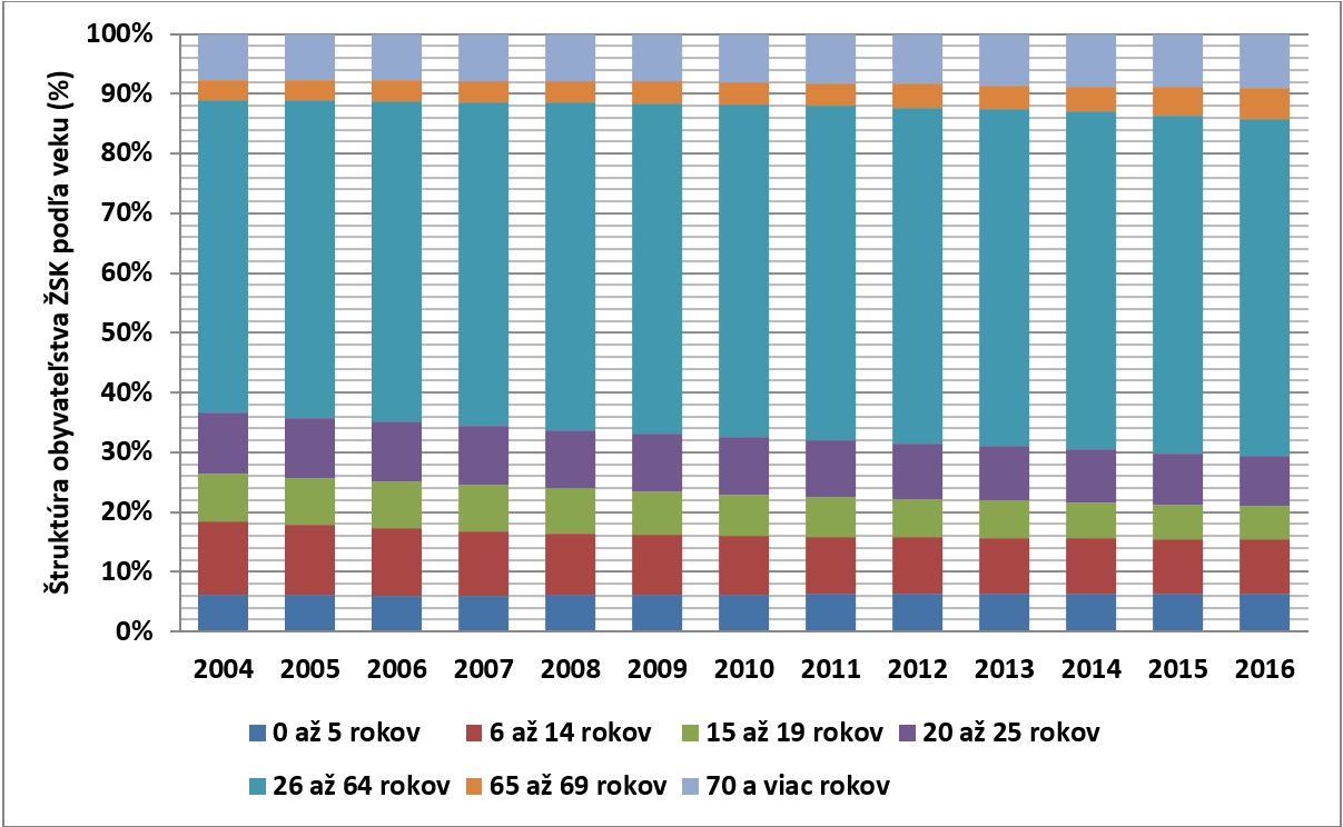 Berezny Obr. 1. Vývoja štruktúry obyvateľstva ŽSK podľa vekových skupín v období rokov 2004 až 2016