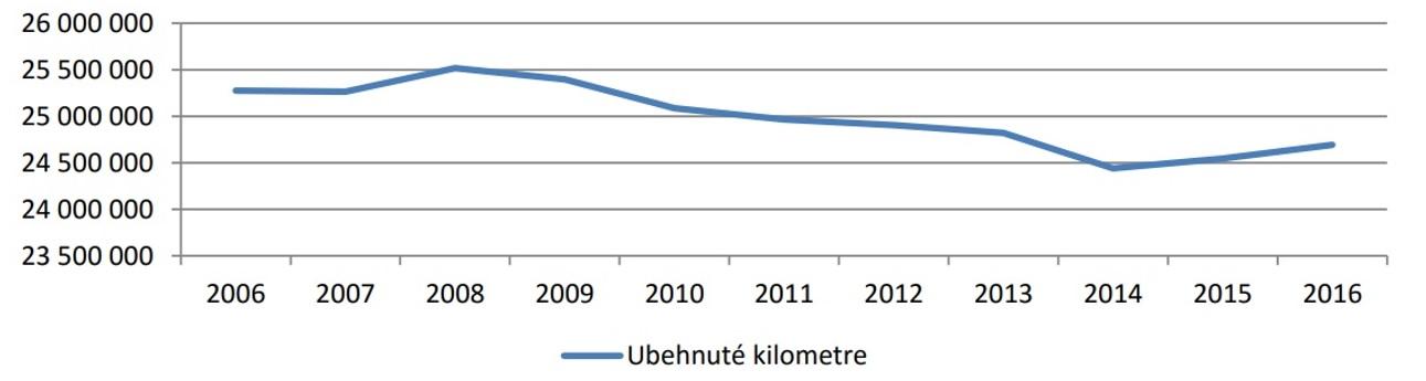 Berezny Obr. 2. Dopravné výkony realizované v rámci výkonov vo verejnom záujme za obdobie rokov 2006 až 2016 za ŽSK