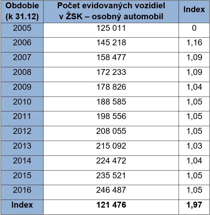 Berezny Tab. 3. Počet evidovaných vozidiel v ŽSK za obdobie rokov 2005 až 2016