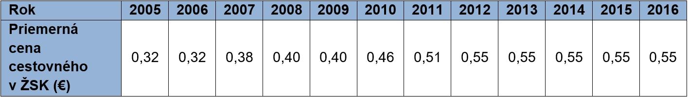 Berezny Tab. 6. Priemerná cena cestovného v PAD v ŽSK v rokoch 2005 až 2016
