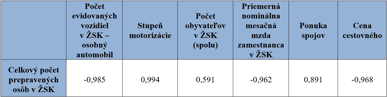 Berezny Tab. 9. Vzťah dopytu a determinantov dopytu v Žilinskom kraji vyjadrený koeficientom korelácie