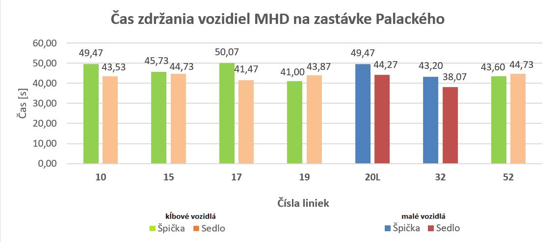 MEDVID SLAVIK Obr.5. Čas zdržania vozidiel MHD na zastávke Palackého