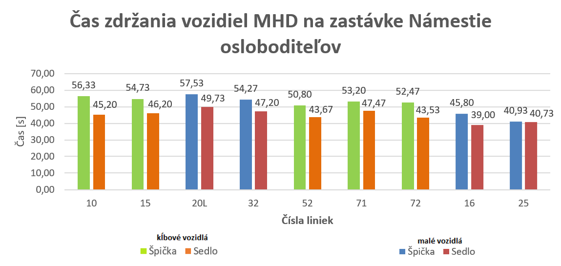 MEDVID SLAVIK Obr.6. Čas zdržania vozidiel MHD na zastávke Námestie osloboditeľov
